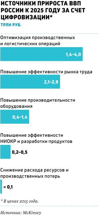 Предпосылками для ускорения темпов цифровизации российской экономики в  McKinsey называют накопленную интеллектуальную и научную базу, базирующуюся  на ... 7a8e7b08711