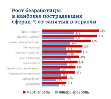 Ист.: Комитет по труду и занятости населения Санкт-Петербурга