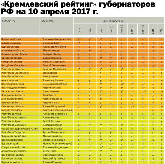 рейтинг школ хабаровска 2017 нашем каталоге