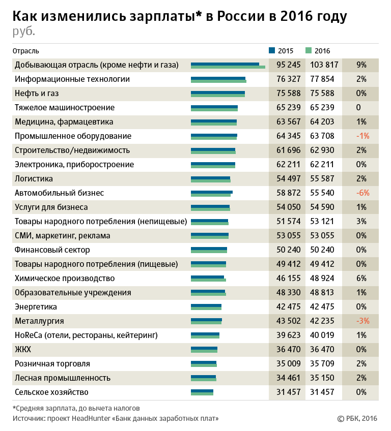 есть такие топ 10 компаний с самыми большими зарплатами предприниматель