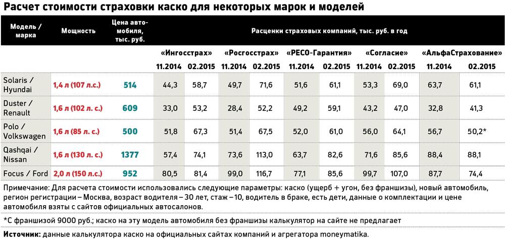 Строховка осаго на три месеца росгосстрах цена
