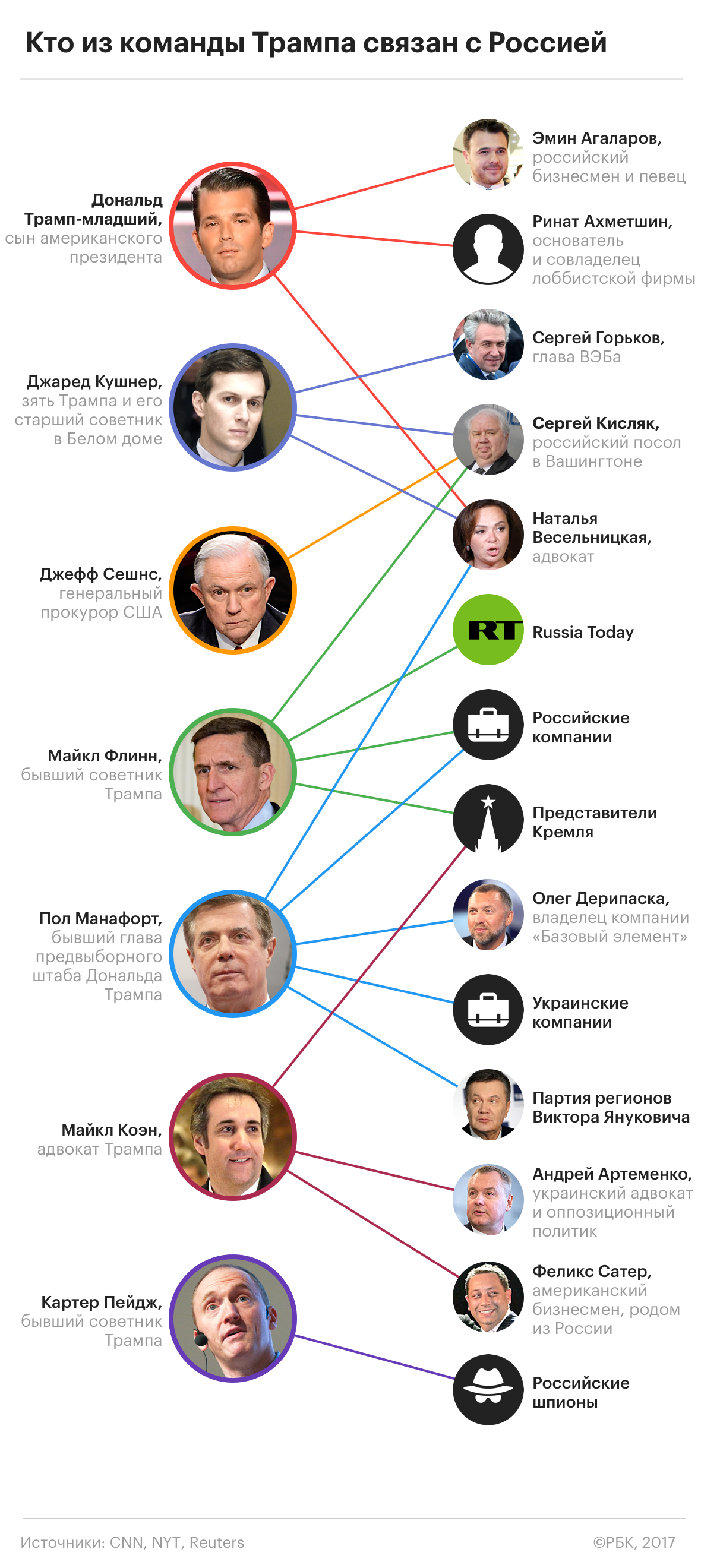 Связи с Россией
