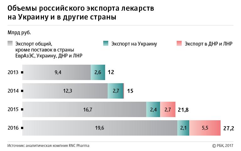 Русские производители медикаментов переориентируются сУкраины наДонбасс