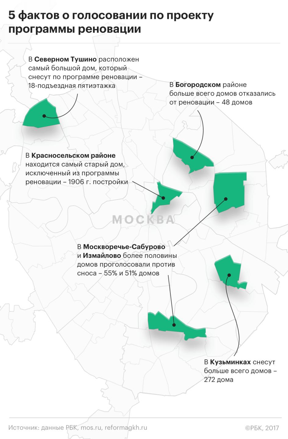 Реновационное голосование: политика и близость дома к метро не повлияли на решение, сносить или не сносить