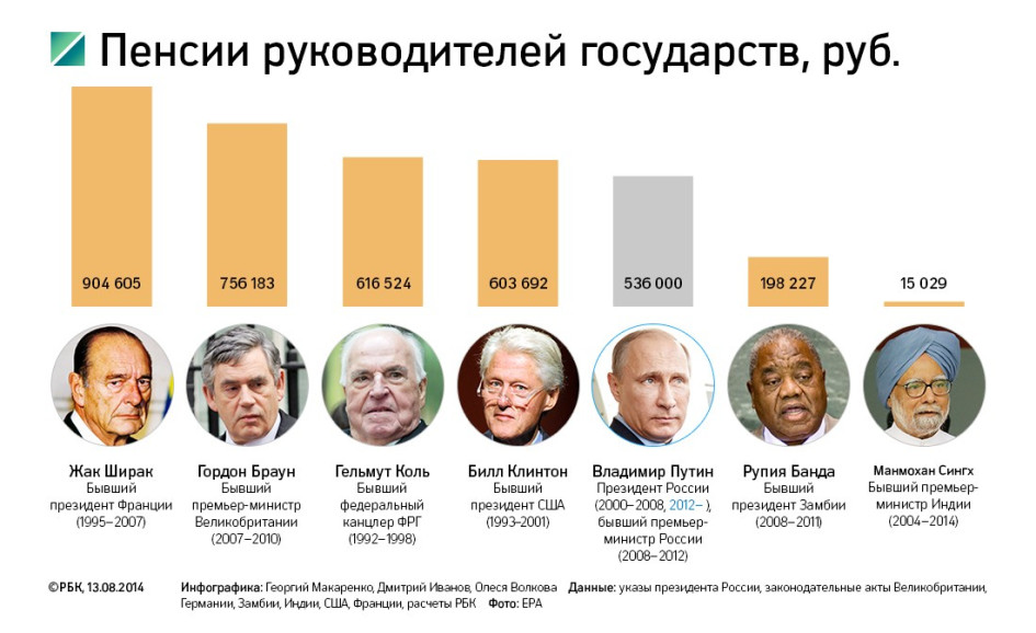 Сумма пенсий до 1967 года