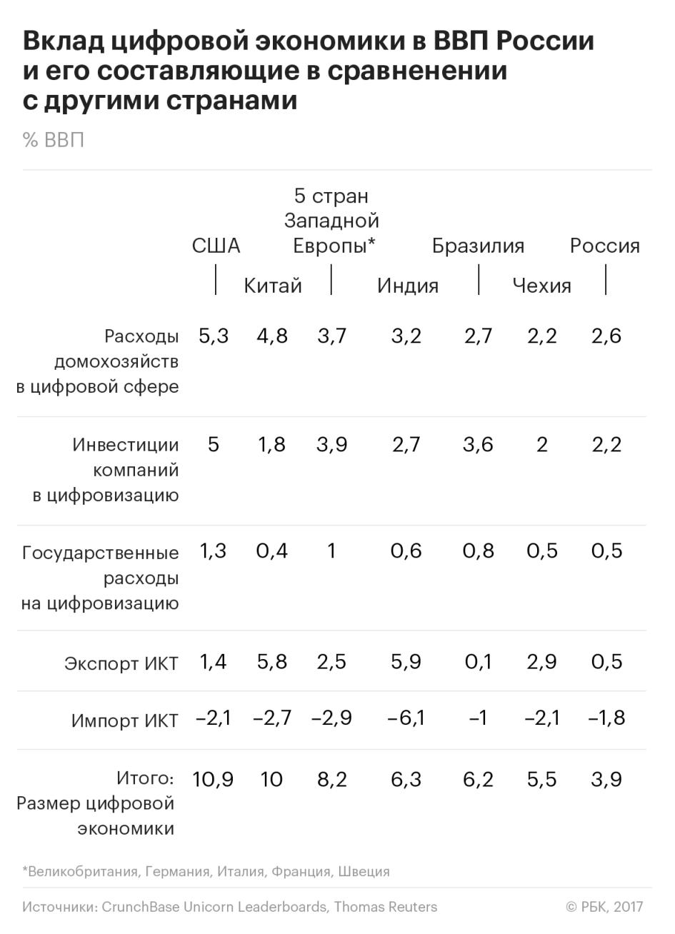 ВВП подрастет на цифре