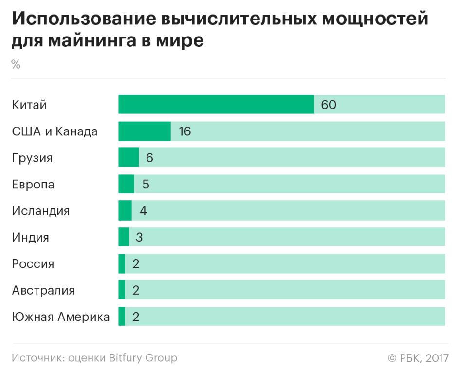 О май майнинг: кто заразил Россию и Путина блокчейном