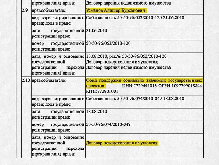 Фонд борьбы скоррупцией рассказал о«тайной недвижимости» Медведева