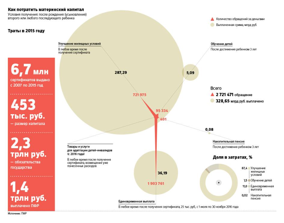 Материнский капитал на улучшение жилищных условий: что это