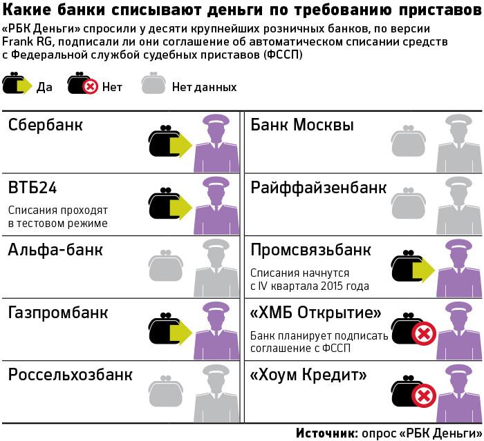 Какие банки арестовывают счета судебными приставами