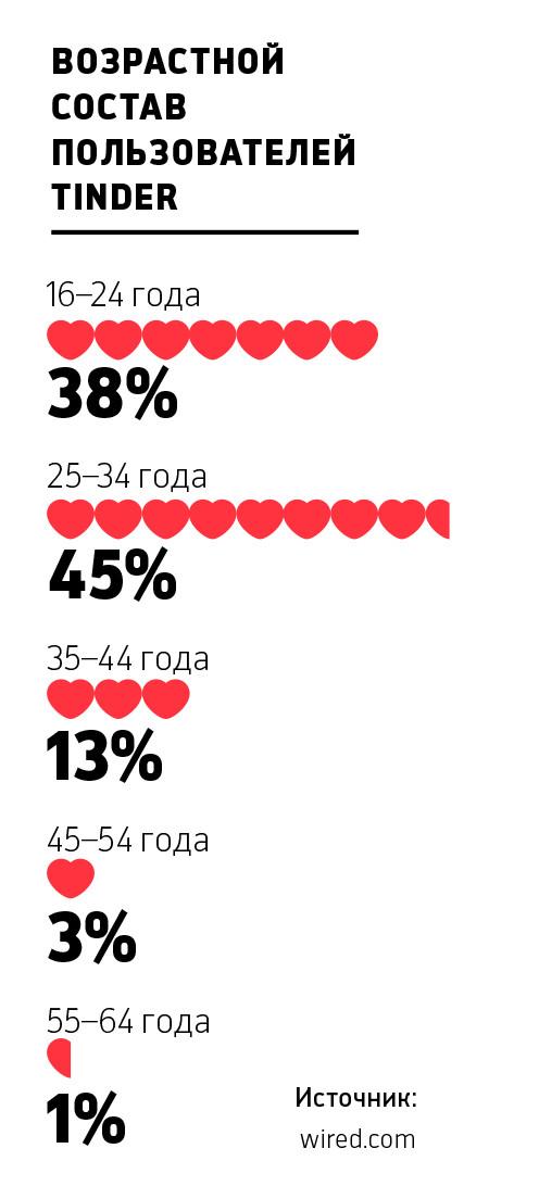 сайт знакомств людей за 40
