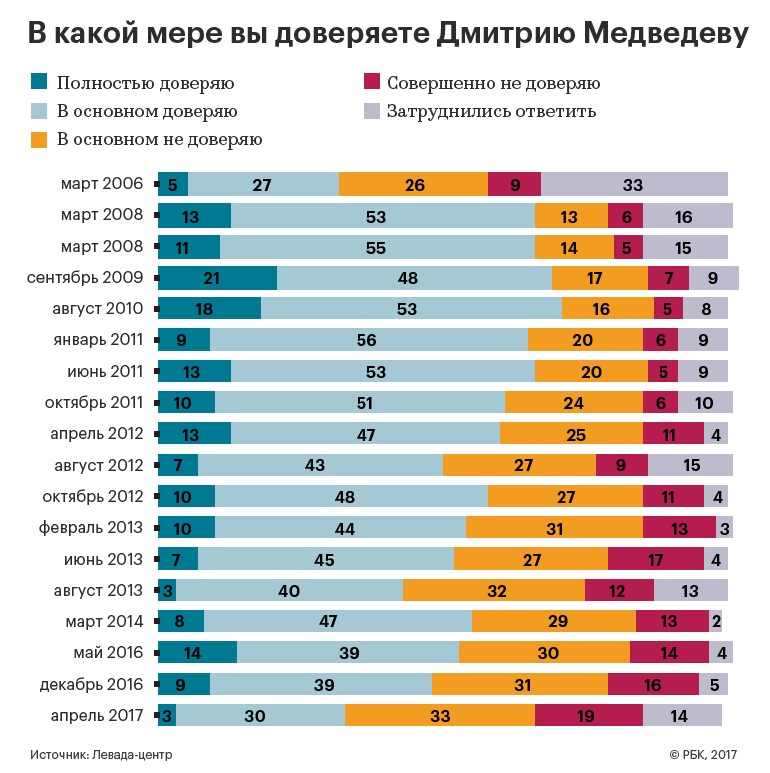 В Кремле проанализируют данные о падении рейтинга Медведева