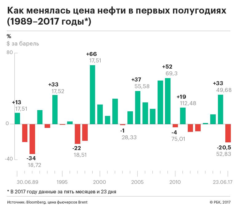очень Цены на нефть в 2017 году оставалось