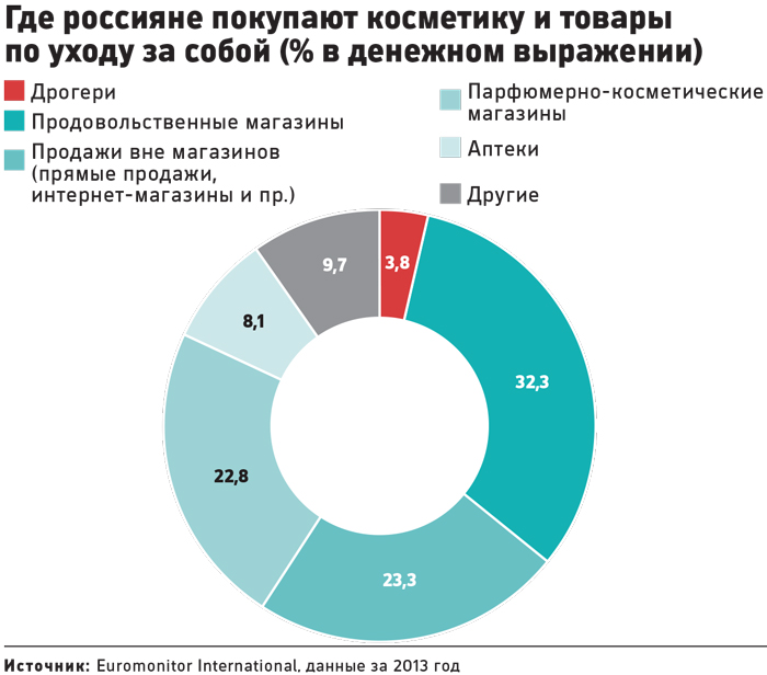 Российские производители парфюмерии и косметики
