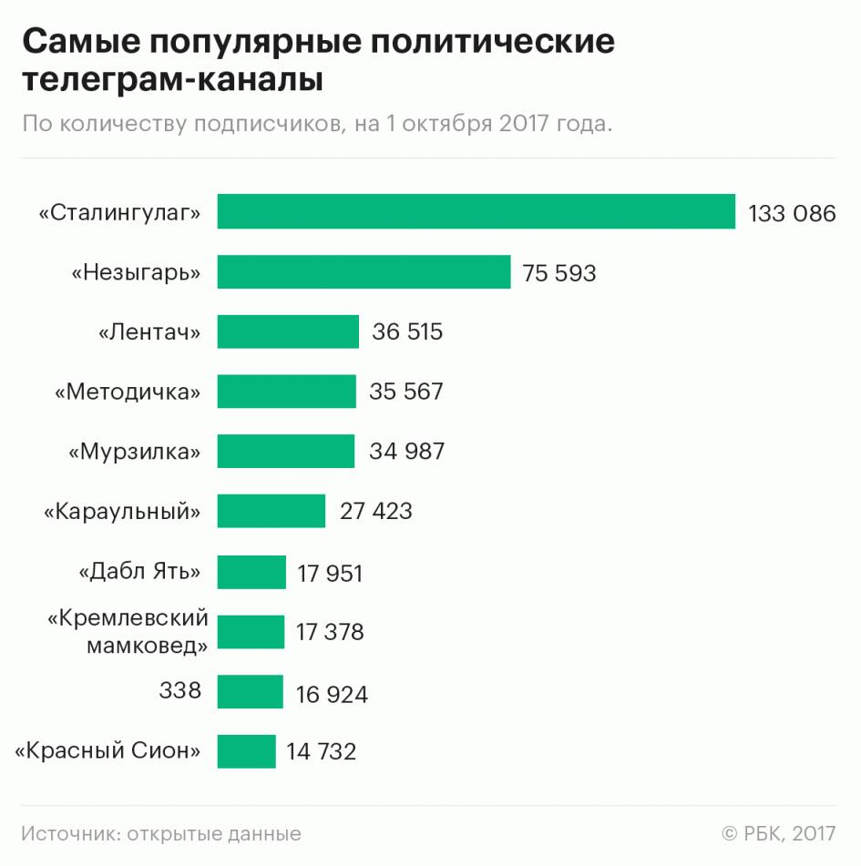 В Краснодаре запустят 4-5 политических телеграм-канала, связанных с АП