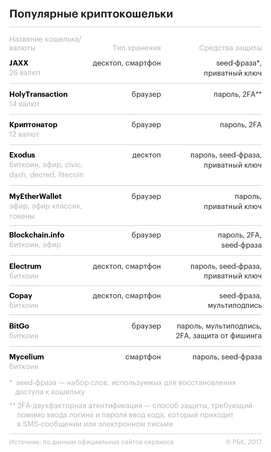 популярные кошельки для криптовалюты