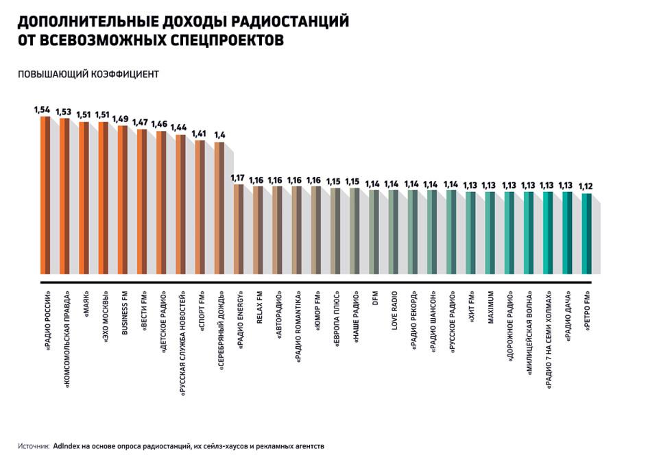 Список радиостанций. Радиостанции Москвы. Список ...