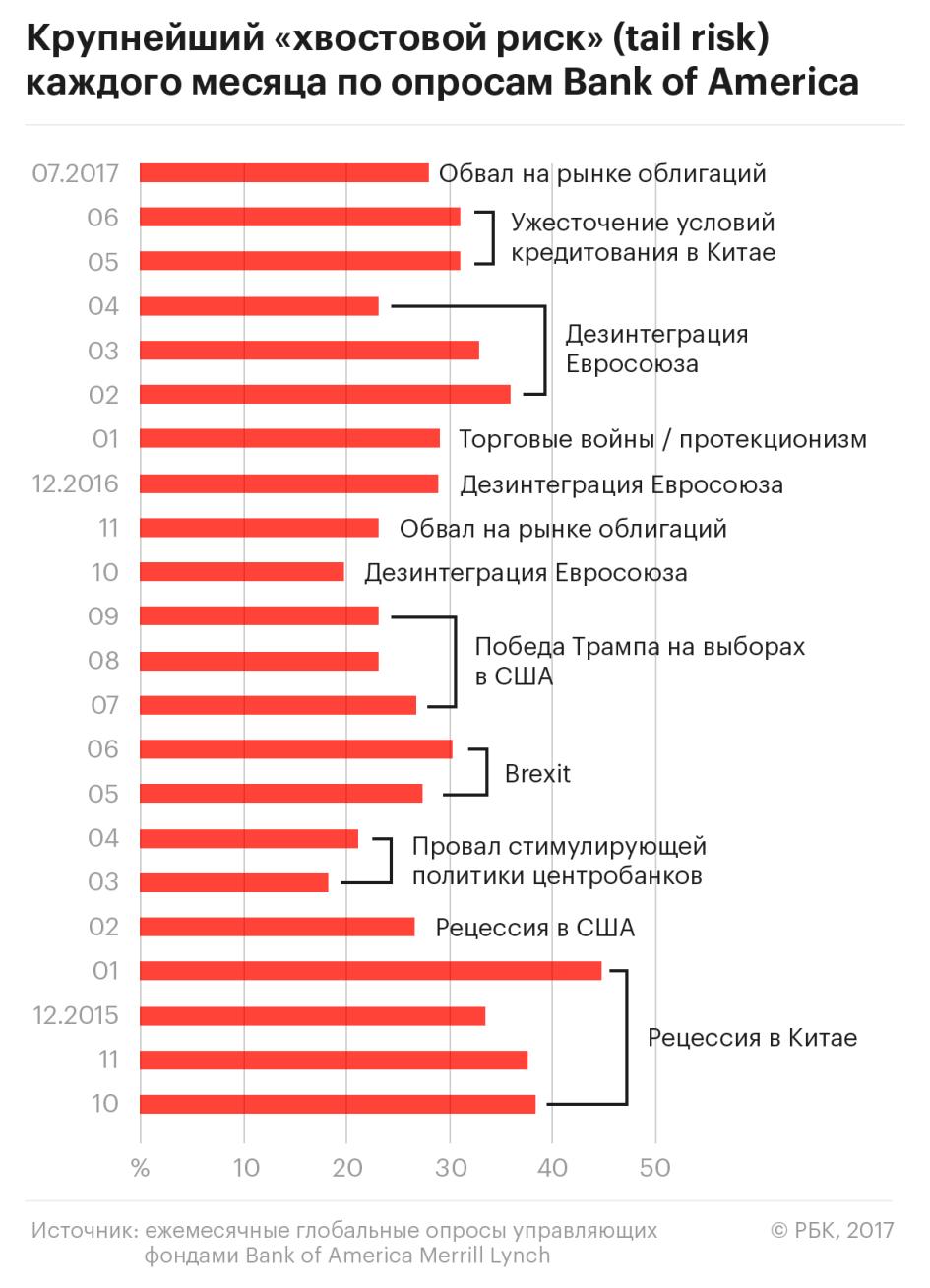 Инвесторы назвали новую угрозу для фин. рынков
