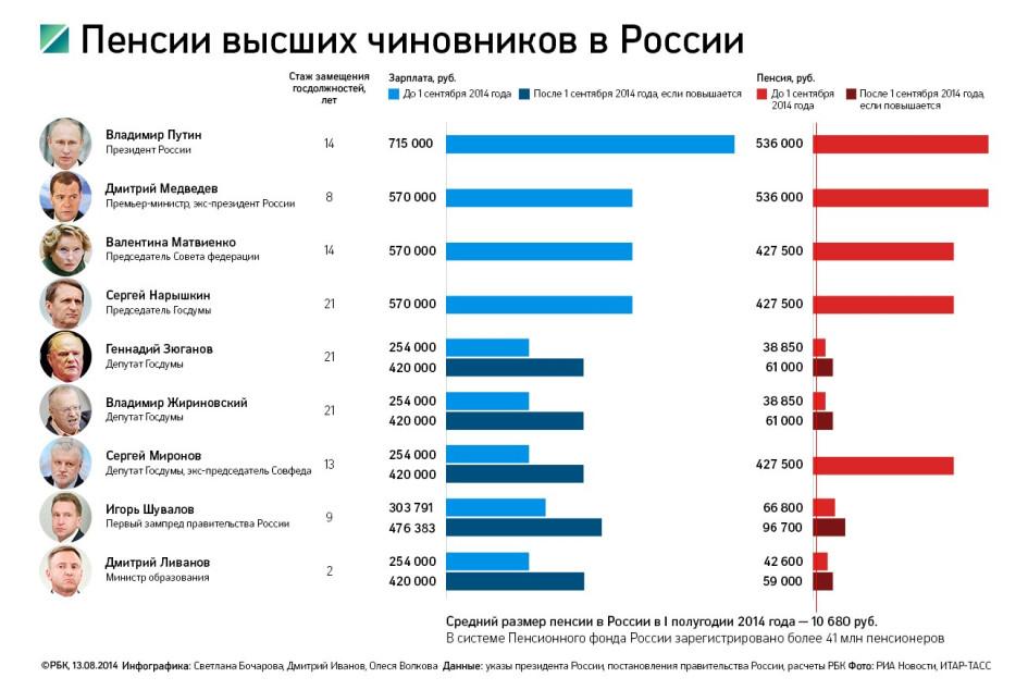 Размер социальной пенсии по потере кормильца в чебоксарах