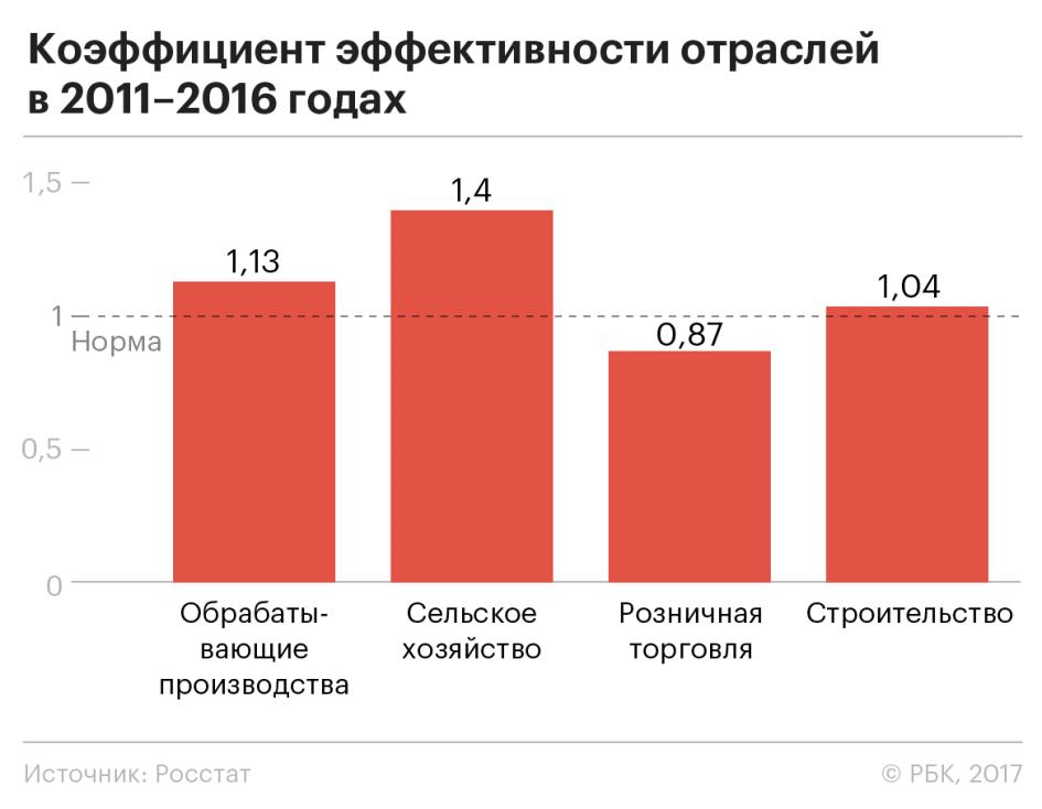Коэффициент эффективности отраслей российской экономики в 2011-2016 годах