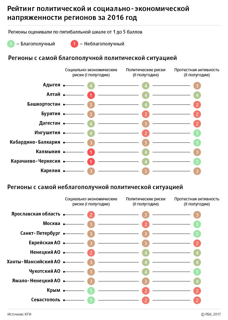 Эксперты Кудрина назвали Крым самым политически неустойчивым регионом