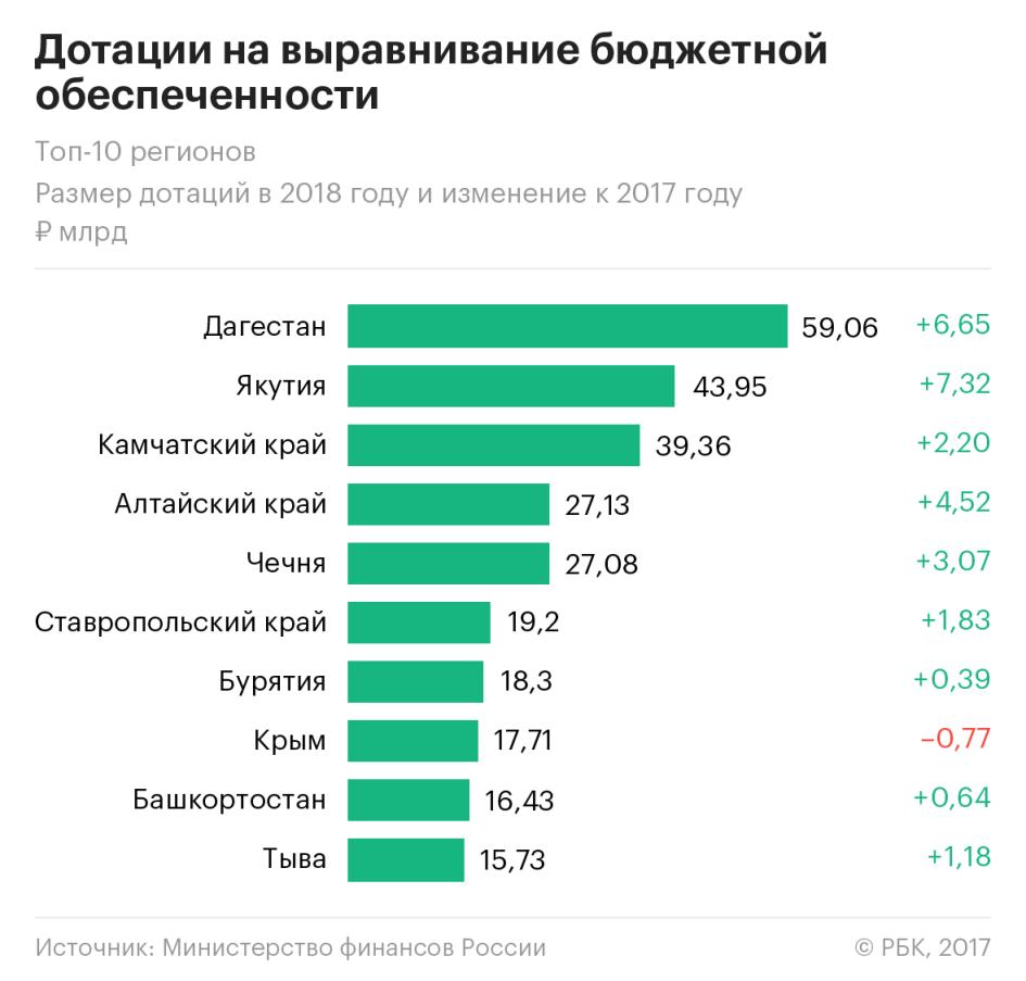 Дагестан и Чечня снова в числе крупнейших получателей дотаций из федерального бюджета в 2018 году