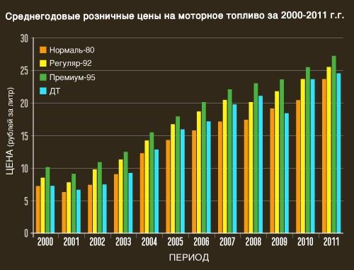 Бензин в россии схема
