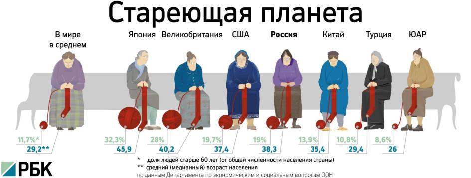 Размер пенсии пенсионерам которым за 80 лет