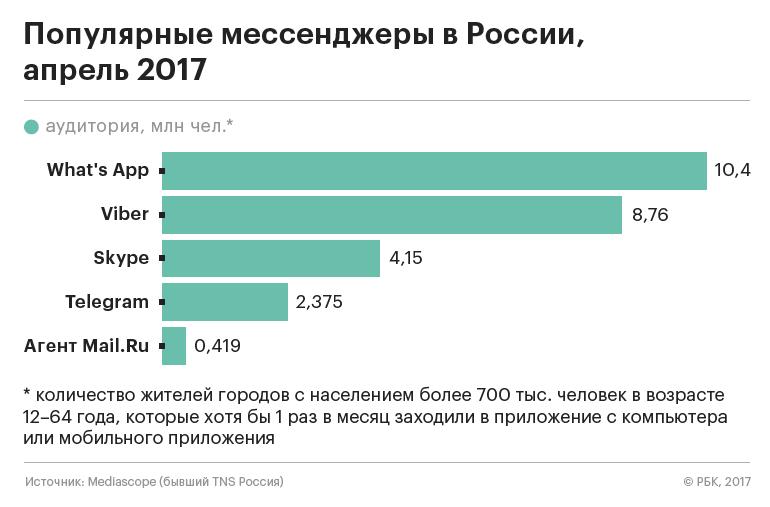 Вам Telegram: почему мессенджер Павла Дурова не угодил российским властям