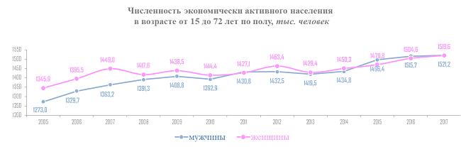 Фото:Комитет по труду и занятости населения Санкт-Петербурга