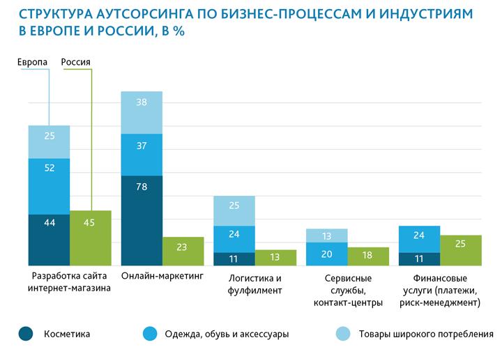 Исследование arvato, 2015  год. Схема: arvato