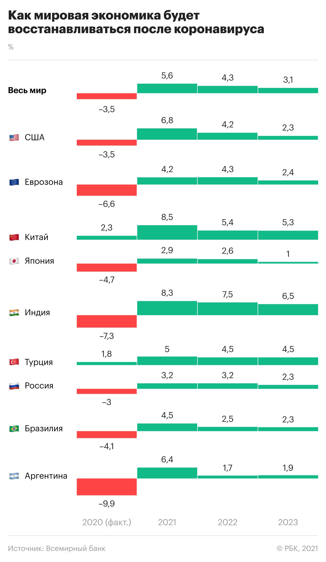 Какие рекорды покажут экономики стран после пандемии. Инфографика