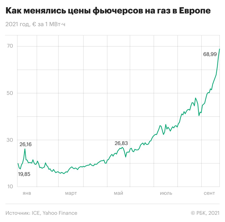 Как фьючерсы на газ в Европе бьют рекорды. Инфографика