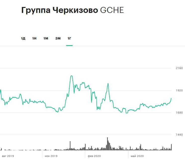 Динамика акций группы компаний «Черкизово» за 12 месяцев