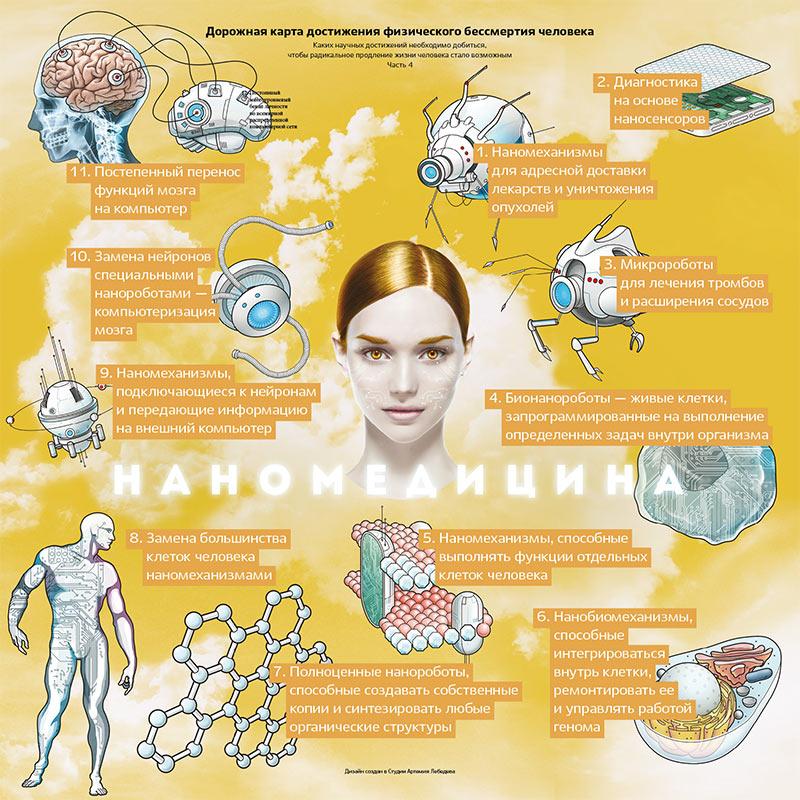 Продление жизни человека с помощью наномедицины