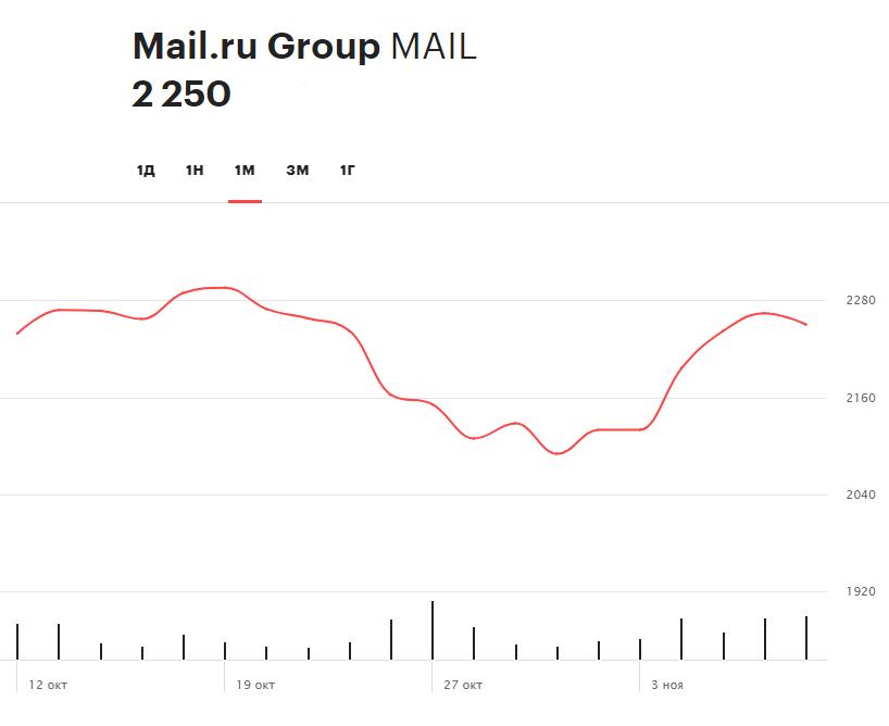 Динамика ценных бумаг Mail.Ru Group за последний месяц