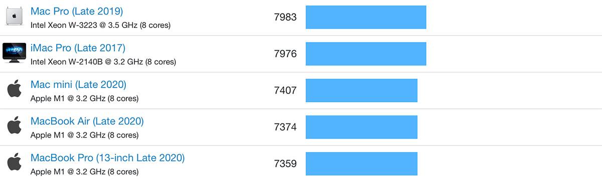 Сравнение производительности всех ядер на чипах M1 и Intel, больше— лучше