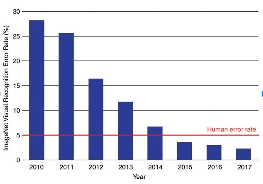 Частота ошибок крупномасштабного визуального распознавания на конкурсе ImageNet