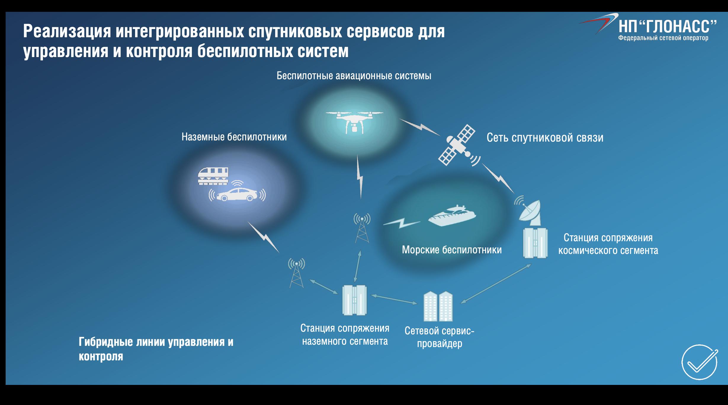 Как выглядит схема обмена данными для управления беспилотниками