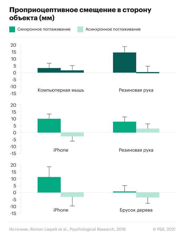 Результаты эксперимента для резиновой руки, смартфона, компьютерной мыши и куска дерева оказались разными в плане ощущений