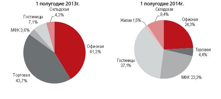Доля инвестиций по секторам рынка недвижимости России