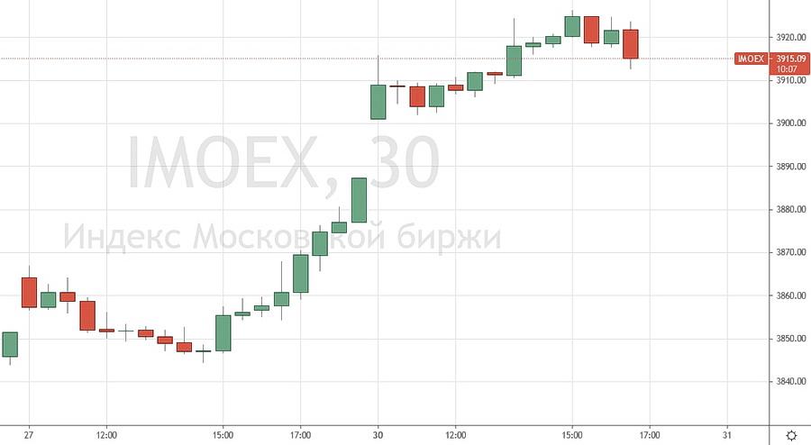 График индекса Мосбиржи
