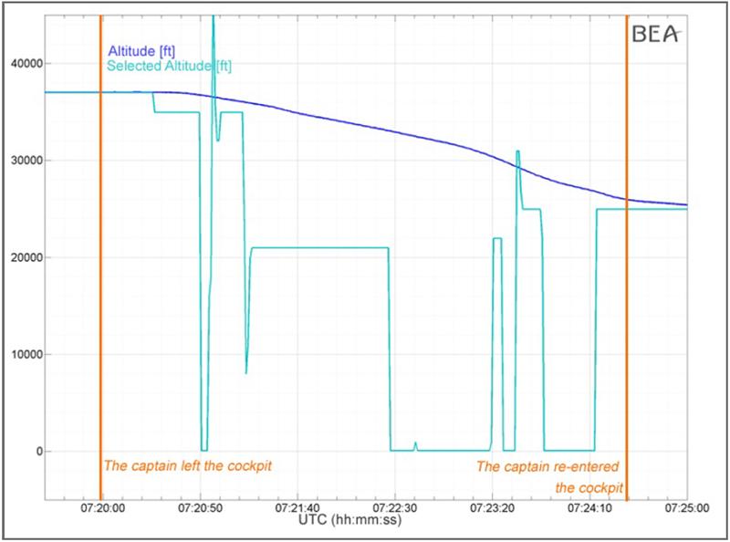 Синяя линия - траектория полета Airbus A320 Germanwings из Дюссельдорфа в Барселону. Голубая линия - команды на изменение высоты, которые второй пилот Андреас Любиц давал  автопилоту во время отсутствия капитана в кабине