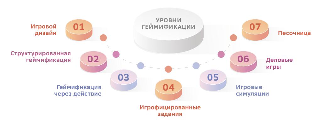 Модель геймификации Олаха