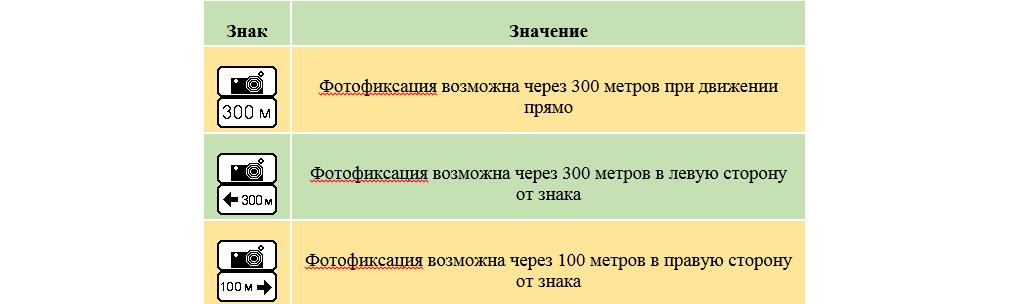 Таблички 8.1.1, 8.1.3 и 8.1.4, которые могут утсанавливаться совместно со знаком 6.22