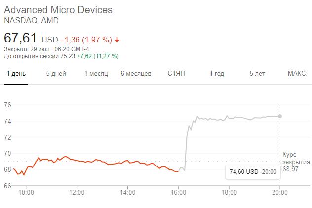 Динамики акций AMD в 13:20 мск 29 июля