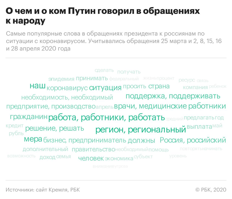 Апрельские тезисы: о чем Путин говорил в последних обращениях к россиянам