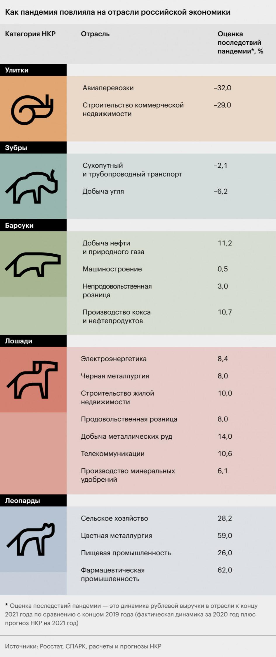 Какие леопарды заработали в России на пандемии больше всех. Инфографика