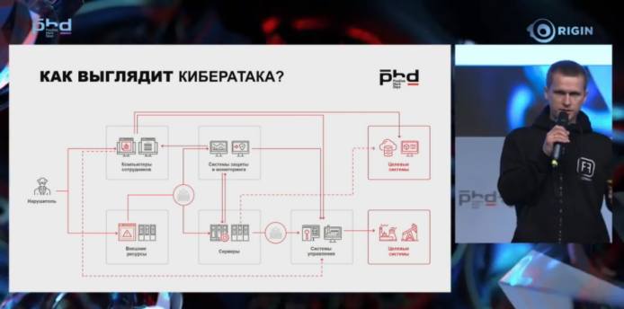 Руководитель отдела аналитики Positive Technologies Евгений Гнедин