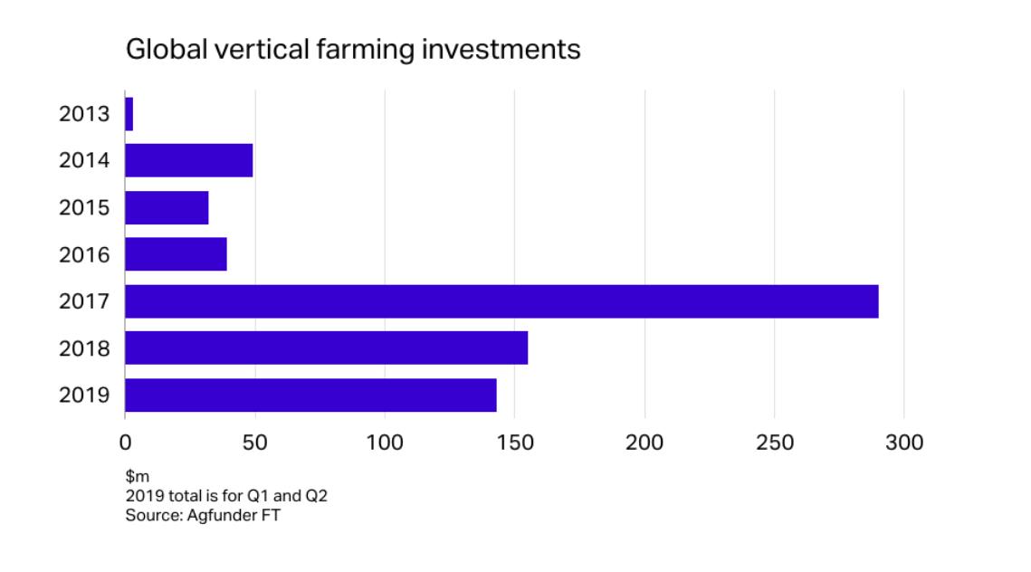 Мировые инвестиции в проекты вертикальных ферм ($ млн)